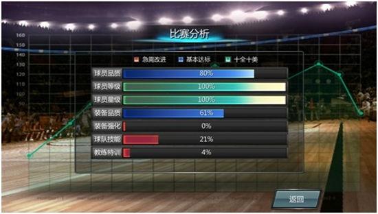 《NBA梦之队》手游 比赛失败分析介绍